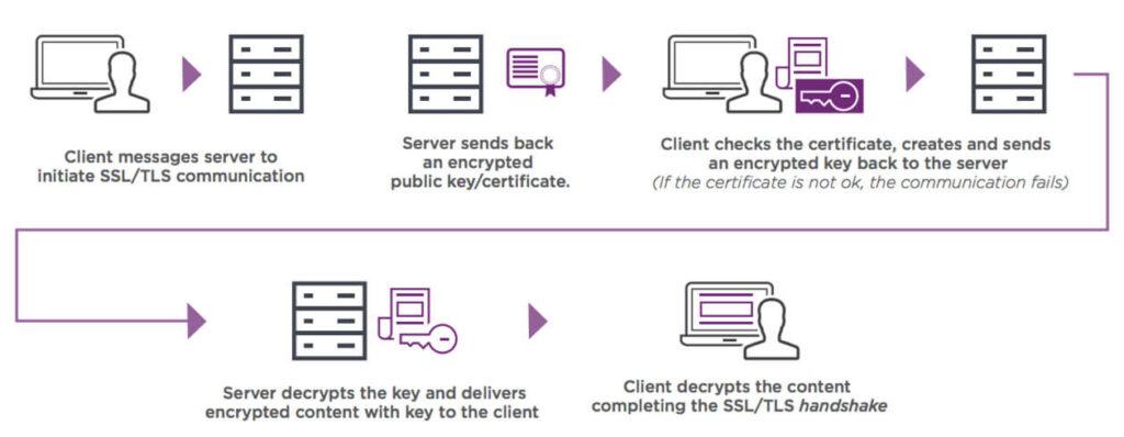 How-SSL-Certificates-Work